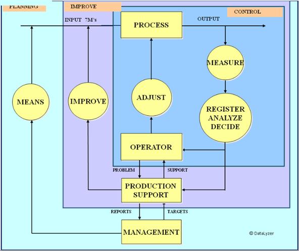 Organization of SPC in manufacturing